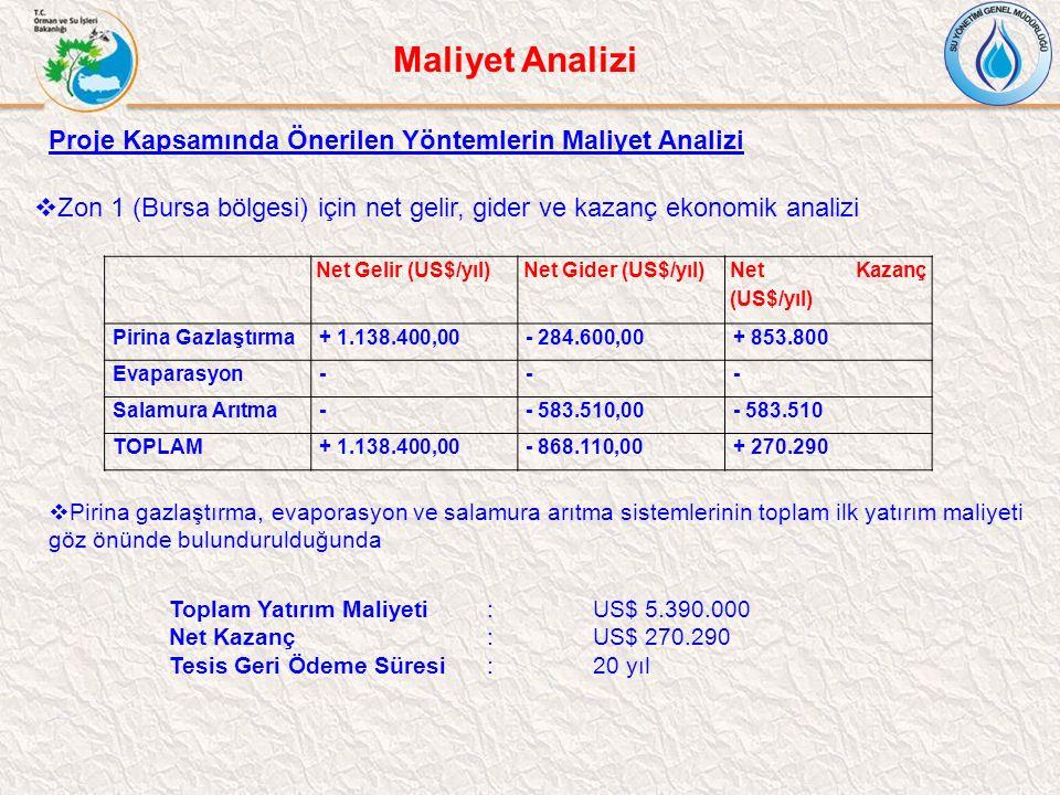 Proje Kapsamında Önerilen Yöntemlerin Maliyet Analizi  Zon 1 (Bursa bölgesi) için net gelir, gider ve kazanç ekonomik analizi Net Gelir (US$/yıl)Net