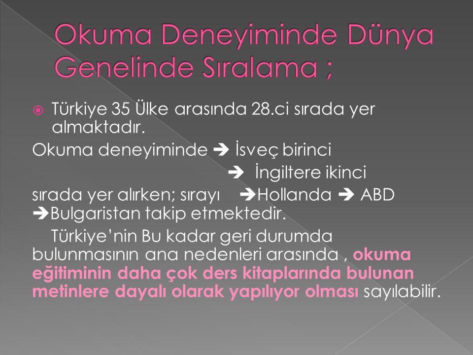  Türkiye 35 Ülke arasında 28.ci sırada yer almaktadır.