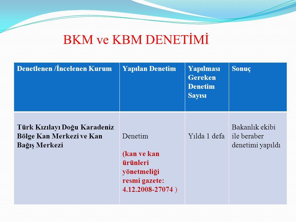 Denetlenen /İncelenen KurumYapılan DenetimYapılması Gereken Denetim Sayısı Sonuç Türk Kızılayı Doğu Karadeniz Bölge Kan Merkezi ve Kan Bağış Merkezi D