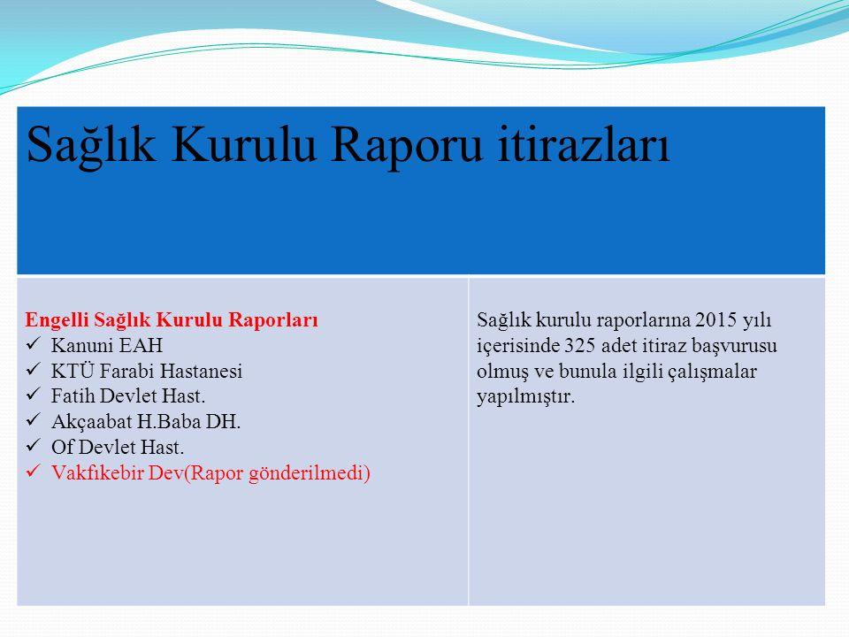 Sağlık Kurulu Raporu itirazları Engelli Sağlık Kurulu Raporları Kanuni EAH KTÜ Farabi Hastanesi Fatih Devlet Hast. Akçaabat H.Baba DH. Of Devlet Hast.