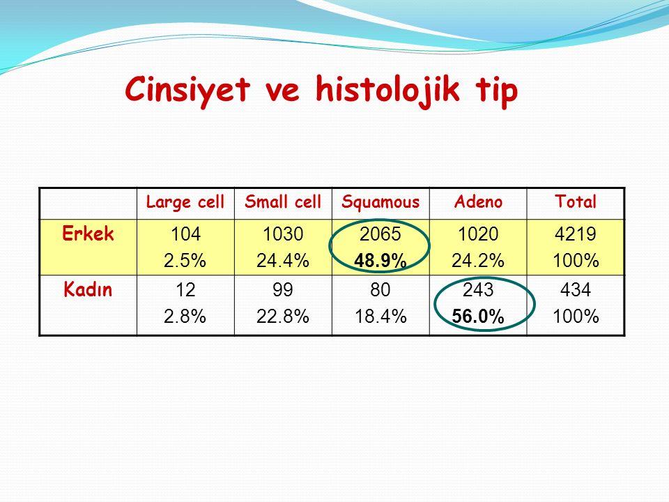 Large cellSmall cellSquamousAdenoTotal Erkek 104 2.5% 1030 24.4% 2065 48.9% 1020 24.2% 4219 100% Kadın 12 2.8% 99 22.8% 80 18.4% 243 56.0% 434 100% Cinsiyet ve histolojik tip