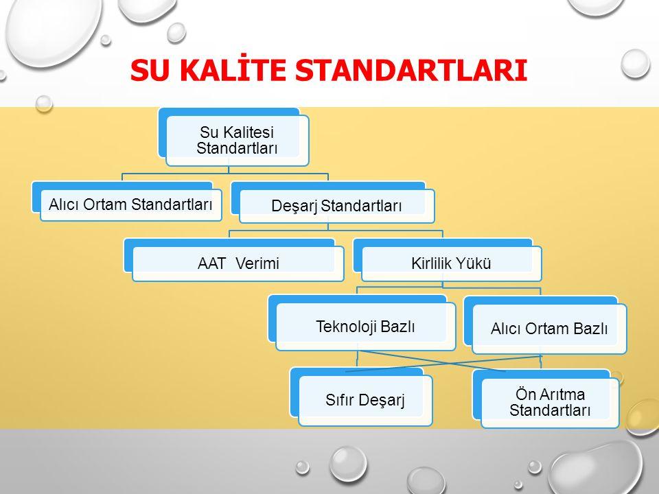 Su Kalitesi Standartları Alıcı Ortam Standartları Deşarj Standartları AAT VerimiKirlilik Yükü Teknoloji Bazlı Sıfır DeşarjAlıcı Ortam Bazlı Ön Arıtma Standartları SU KALİTE STANDARTLARI