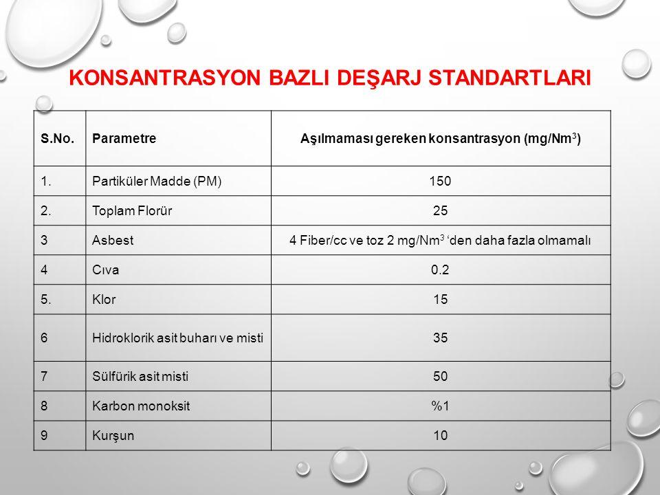KONSANTRASYON BAZLI DEŞARJ STANDARTLARI S.No.ParametreAşılmaması gereken konsantrasyon (mg/Nm 3 ) 1.Partiküler Madde (PM)150 2.Toplam Florür25 3Asbest4 Fiber/cc ve toz 2 mg/Nm 3 'den daha fazla olmamalı 4Cıva0.2 5.Klor15 6Hidroklorik asit buharı ve misti35 7Sülfürik asit misti50 8Karbon monoksit%1 9Kurşun10