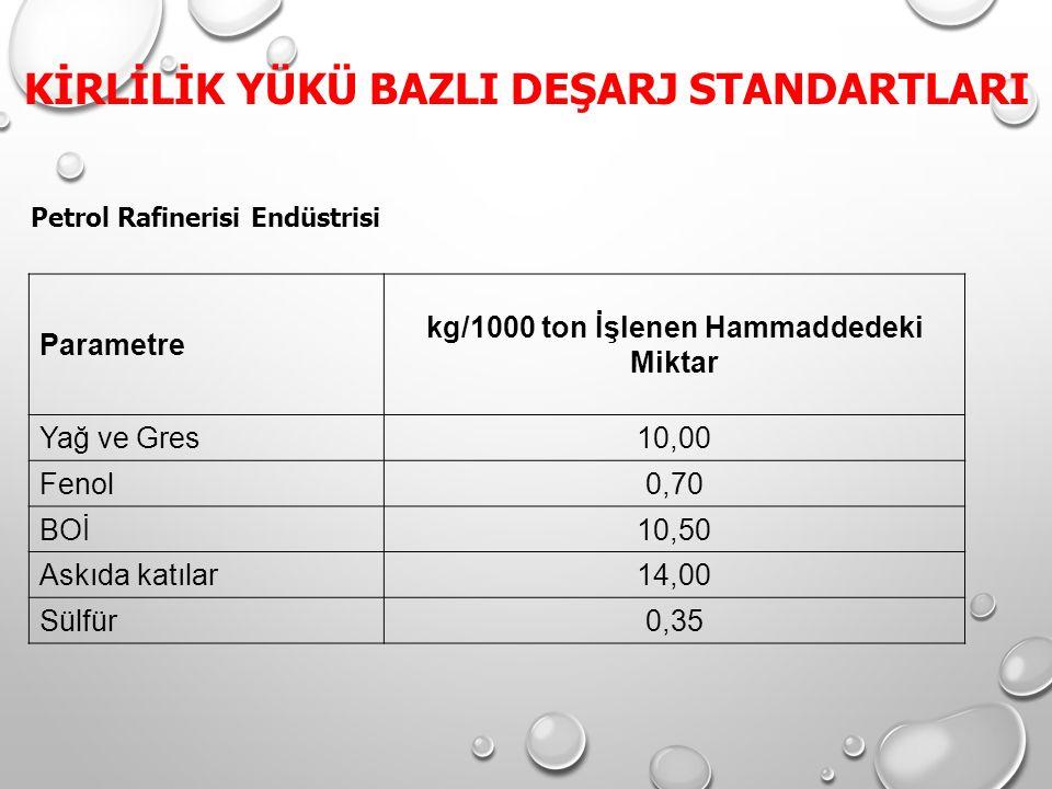 Petrol Rafinerisi Endüstrisi Parametre kg/1000 ton İşlenen Hammaddedeki Miktar Yağ ve Gres10,00 Fenol0,70 BOİ10,50 Askıda katılar14,00 Sülfür0,35 KİRL
