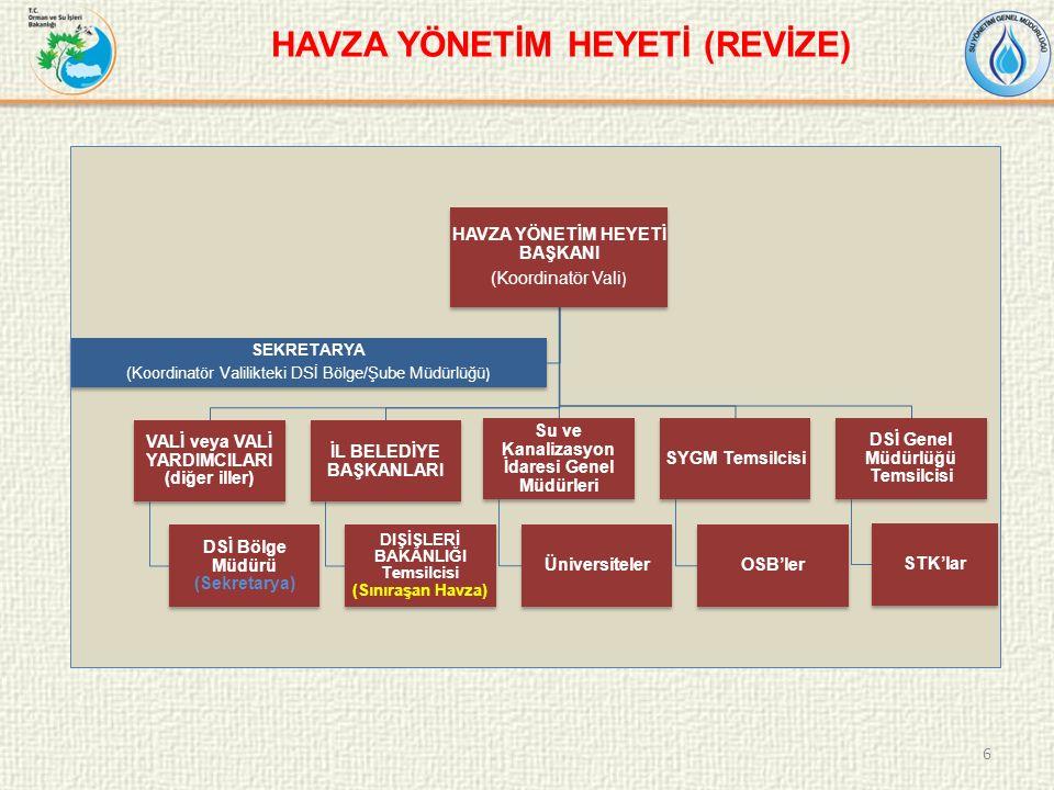 6 HAVZA YÖNETİM HEYETİ BAŞKANI (Koordinatör Vali ) VALİ veya VALİ YARDIMCILARI (diğer iller) DSİ Bölge Müdürü (Sekretarya) İL BELEDİYE BAŞKANLARI DIŞİŞLERİ BAKANLIĞI Temsilcisi (Sınıraşan Havza) Su ve Kanalizasyon İdaresi Genel Müdürleri Üniversiteler SYGM Temsilcisi OSB'ler DSİ Genel Müdürlüğü Temsilcisi STK'lar SEKRETARYA (Koordinatör Valilikteki DSİ Bölge/Şube Müdürlüğü ) HAVZA YÖNETİM HEYETİ (REVİZE)