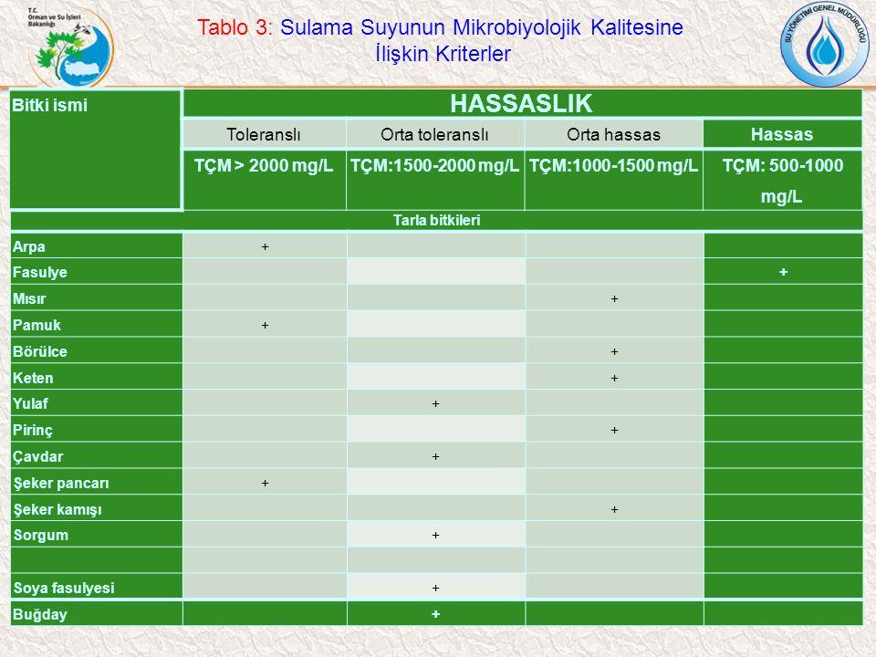 Tablo 3: Sulama Suyunun Mikrobiyolojik Kalitesine İlişkin Kriterler Tarla bitkileri Arpa+ Fasulye + Mısır + Pamuk+ Börülce + Keten + Yulaf + Pirinç +