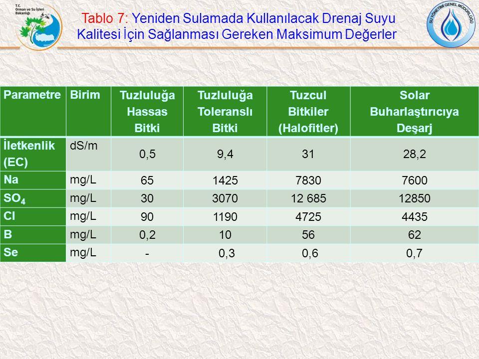 Tablo 7: Yeniden Sulamada Kullanılacak Drenaj Suyu Kalitesi İçin Sağlanması Gereken Maksimum Değerler ParametreBirim Tuzluluğa Hassas Bitki Tuzluluğa