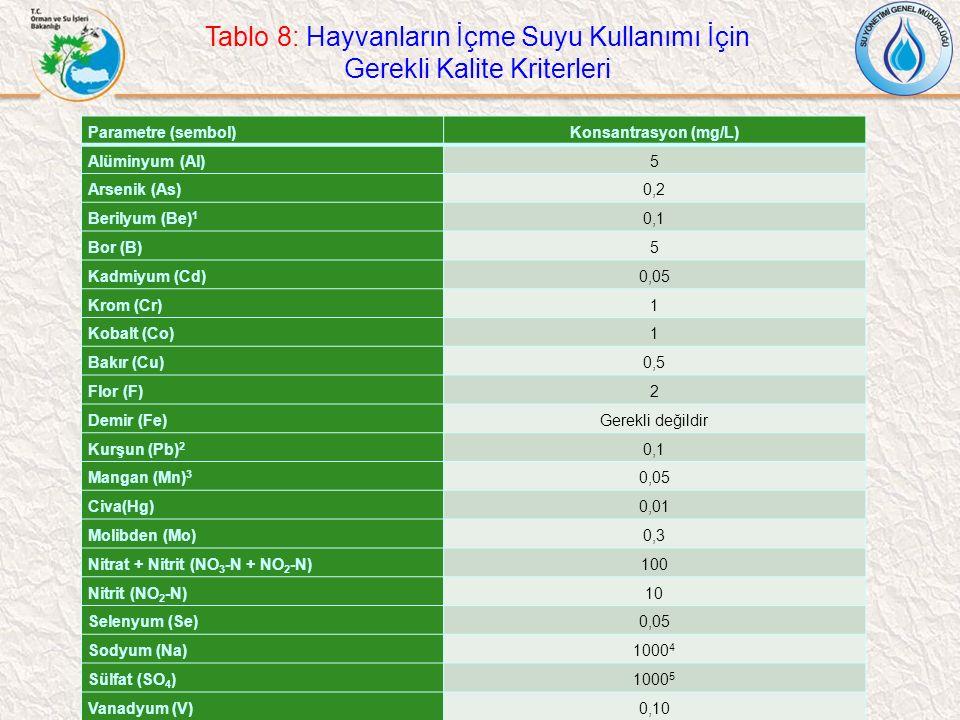Tablo 8: Hayvanların İçme Suyu Kullanımı İçin Gerekli Kalite Kriterleri Parametre (sembol)Konsantrasyon (mg/L) Alüminyum (Al)5 Arsenik (As)0,2 Berilyu