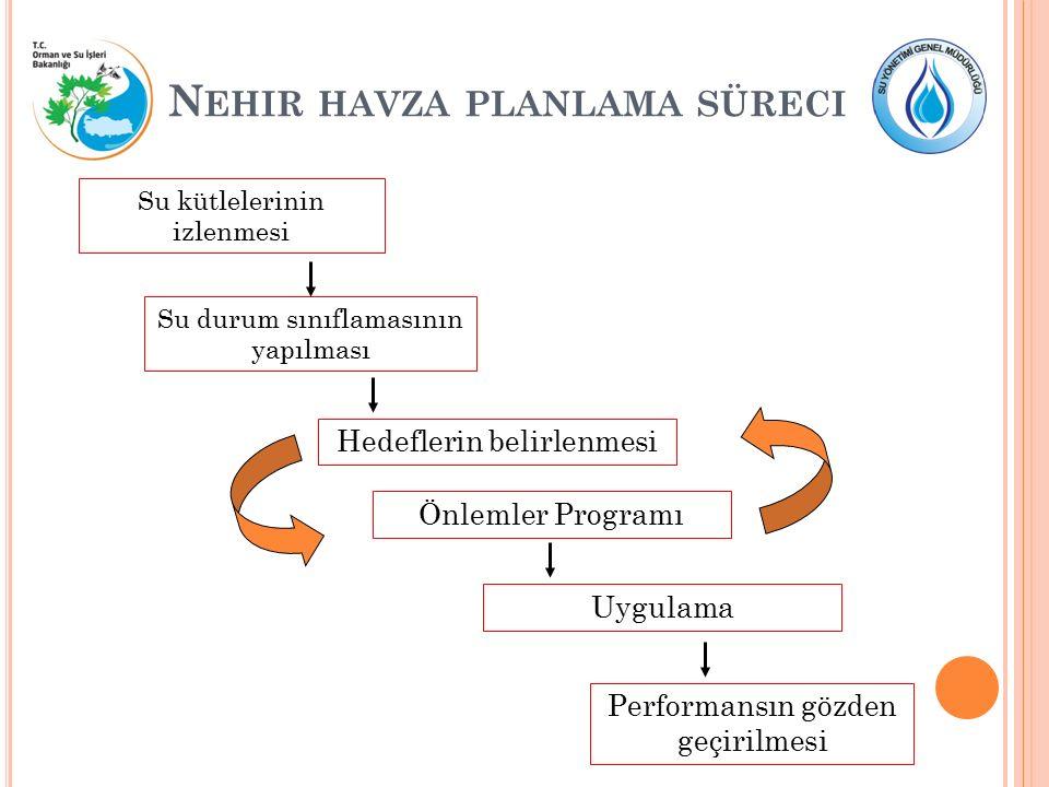N EHIR HAVZA PLANLAMA SÜRECI Su kütlelerinin izlenmesi Su durum sınıflamasının yapılması Hedeflerin belirlenmesi Önlemler Programı UygulamaPerformansı