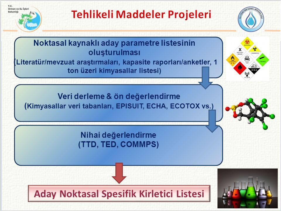 Noktasal kaynaklı aday parametre listesinin oluşturulması ( Literatür/mevzuat araştırmaları, kapasite raporları/anketler, 1 ton üzeri kimyasallar listesi) Veri derleme & ön değerlendirme ( Kimyasallar veri tabanları, EPISUIT, ECHA, ECOTOX vs.) Nihai değerlendirme (TTD, TED, COMMPS) Aday Noktasal Spesifik Kirletici Listesi