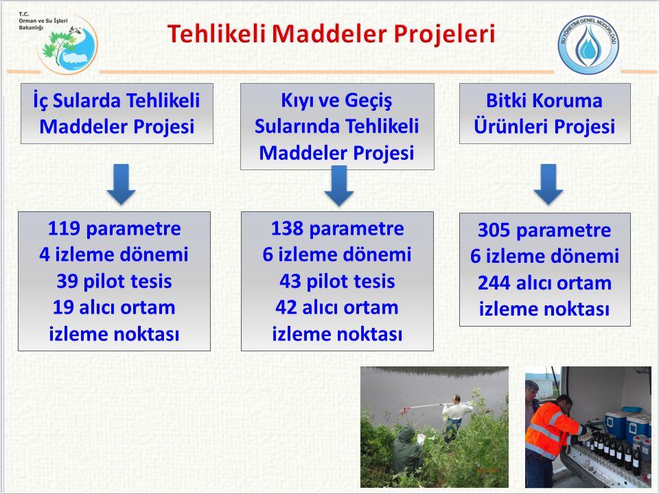 İç Sularda Tehlikeli Maddeler Projesi 119 parametre 4 izleme dönemi 39 pilot tesis 19 alıcı ortam izleme noktası Kıyı ve Geçiş Sularında Tehlikeli Mad