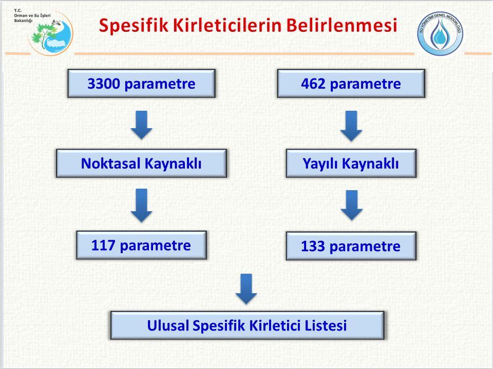 Noktasal KaynaklıYayılı Kaynaklı 117 parametre 133 parametre Ulusal Spesifik Kirletici Listesi 3300 parametre462 parametre
