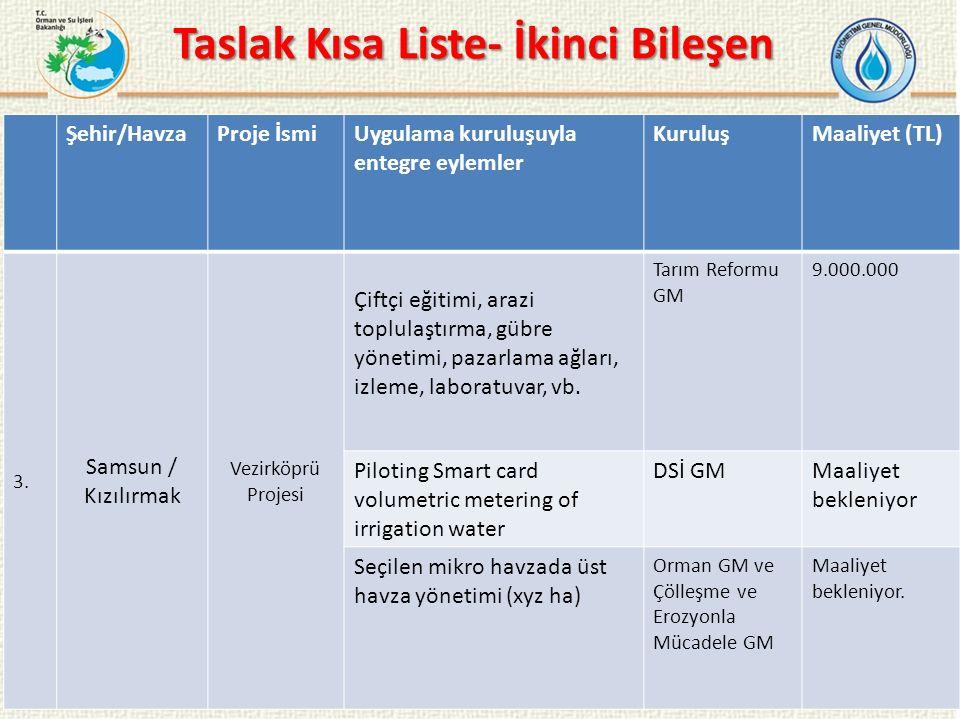 Taslak Kısa Liste- İkinci Bileşen 17 Şehir/HavzaProje İsmiUygulama kuruluşuyla entegre eylemler KuruluşMaaliyet (TL) 3.