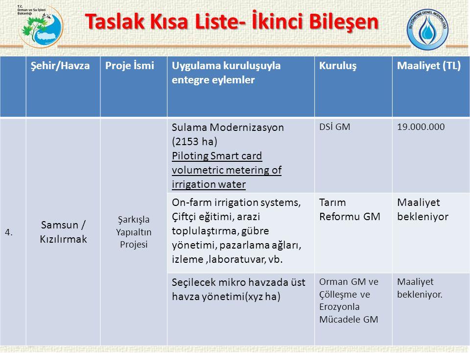 Taslak Kısa Liste- İkinci Bileşen 18 Şehir/HavzaProje İsmiUygulama kuruluşuyla entegre eylemler KuruluşMaaliyet (TL) 4.