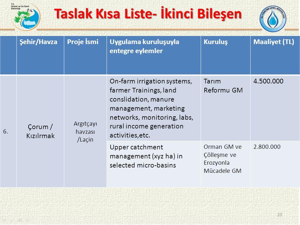 Taslak Kısa Liste- İkinci Bileşen 20 Şehir/HavzaProje İsmiUygulama kuruluşuyla entegre eylemler KuruluşMaaliyet (TL) 6.