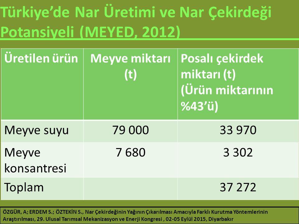 Türkiye'de Nar Üretimi ve Nar Çekirdeği Potansiyeli (MEYED, 2012) Üretilen ürünMeyve miktarı (t) Posalı çekirdek miktarı (t) (Ürün miktarının %43'ü) M