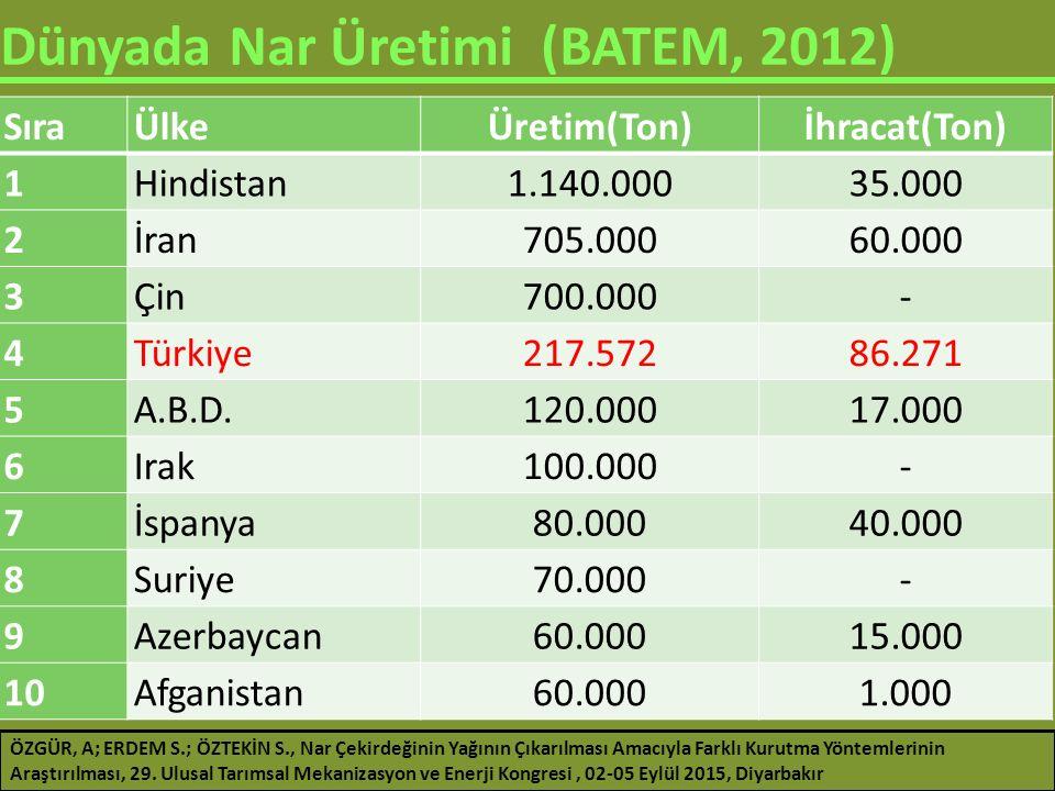 Dünyada Nar Üretimi (BATEM, 2012) SıraÜlkeÜretim(Ton)İhracat(Ton) 1Hindistan1.140.00035.000 2İran705.00060.000 3Çin700.000- 4Türkiye217.57286.271 5A.B