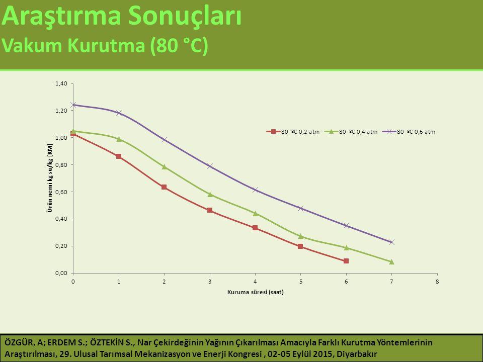 Araştırma Sonuçları Vakum Kurutma (80 °C) ÖZGÜR, A; ERDEM S.; ÖZTEKİN S., Nar Çekirdeğinin Yağının Çıkarılması Amacıyla Farklı Kurutma Yöntemlerinin A