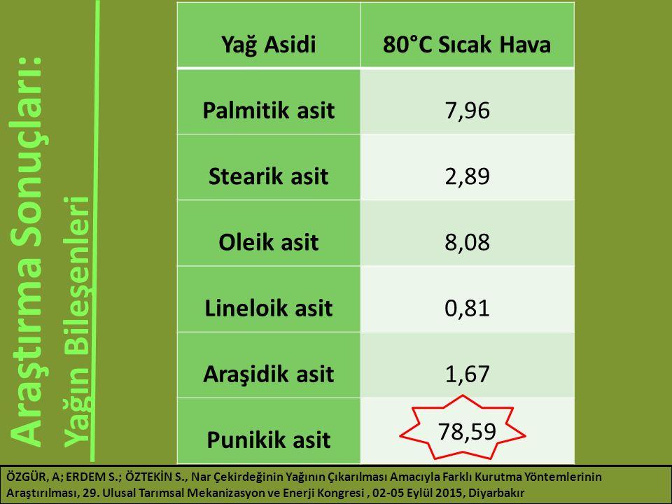 Yağ Asidi80°C Sıcak Hava Palmitik asit7,96 Stearik asit2,89 Oleik asit8,08 Lineloik asit0,81 Araşidik asit1,67 Punikik asit 78,59 Araştırma Sonuçları: