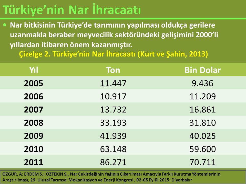 Türkiye'de Nar Üretimi ve Nar Çekirdeği Potansiyeli (MEYED, 2012) Üretilen ürünMeyve miktarı (t) Posalı çekirdek miktarı (t) (Ürün miktarının %43'ü) Meyve suyu79 00033 970 Meyve konsantresi 7 6803 302 Toplam37 272 ÖZGÜR, A; ERDEM S.; ÖZTEKİN S., Nar Çekirdeğinin Yağının Çıkarılması Amacıyla Farklı Kurutma Yöntemlerinin Araştırılması, 29.
