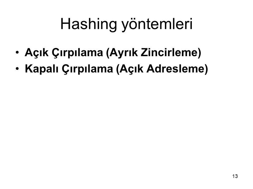 13 Hashing yöntemleri Açık Çırpılama (Ayrık Zincirleme) Kapalı Çırpılama (Açık Adresleme)