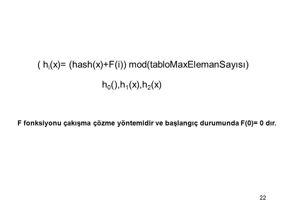 22 ( h i (x)= (hash(x)+F(i)) mod(tabloMaxElemanSayısı) h 0 (),h 1 (x),h 2 (x) F fonksiyonu çakışma çözme yöntemidir ve başlangıç durumunda F(0)= 0 dır