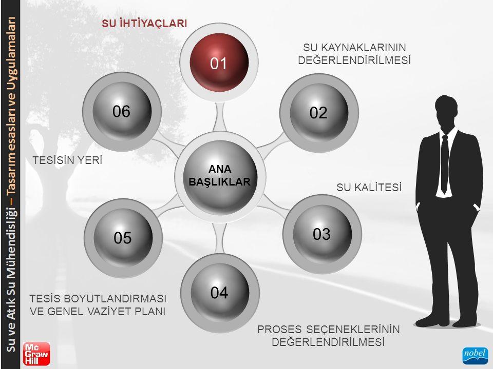 SU KAYNAKLARININ DEĞERLENDİRİLMESİ  Yüzeysel Sular Yıllık Seriler Kısmi-Süre Serileri.