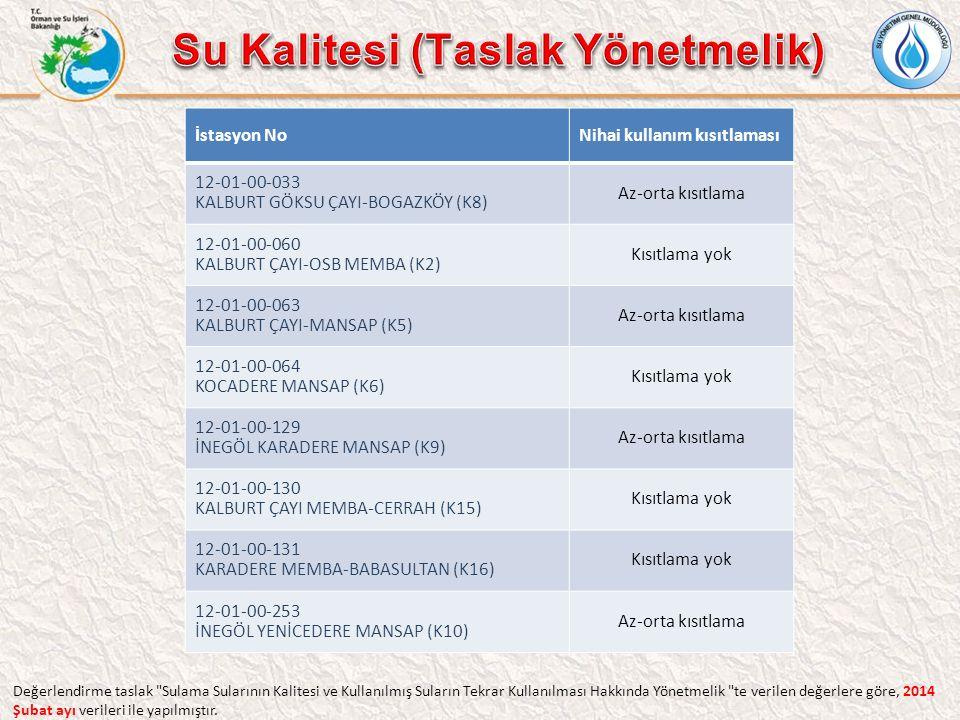 İstasyon NoNihai kullanım kısıtlaması 12-01-00-033 KALBURT GÖKSU ÇAYI-BOGAZKÖY (K8) Az-orta kısıtlama 12-01-00-060 KALBURT ÇAYI-OSB MEMBA (K2) Kısıtla