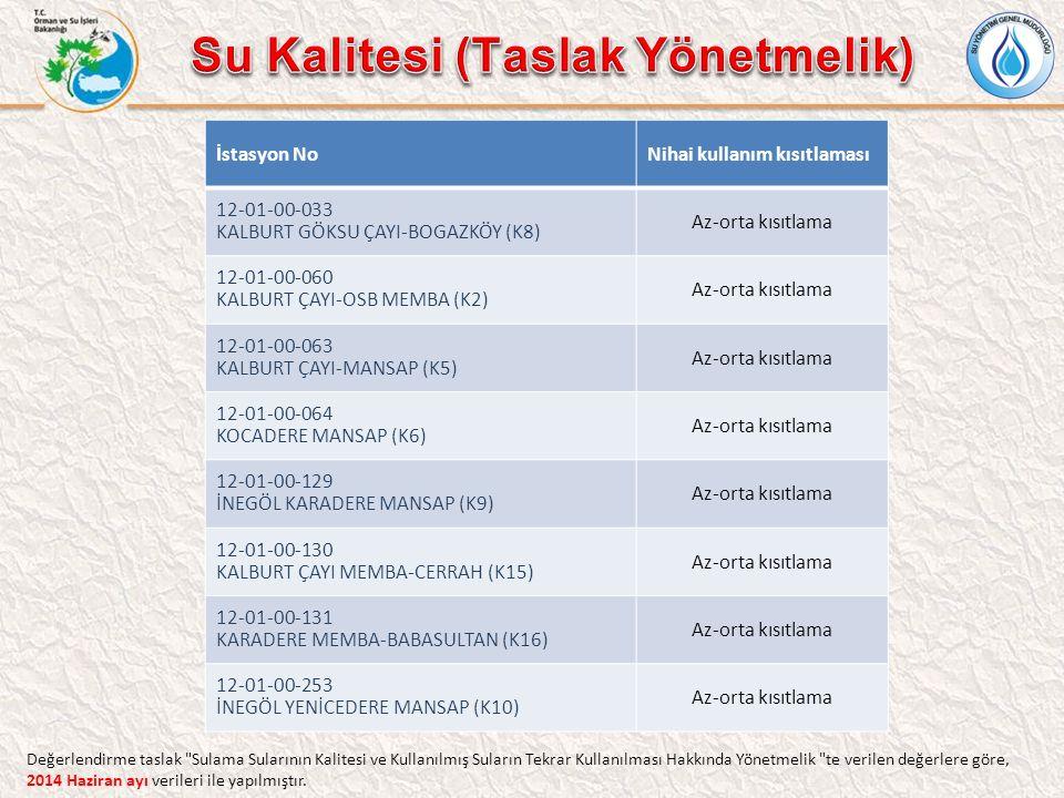 İstasyon NoNihai kullanım kısıtlaması 12-01-00-033 KALBURT GÖKSU ÇAYI-BOGAZKÖY (K8) Az-orta kısıtlama 12-01-00-060 KALBURT ÇAYI-OSB MEMBA (K2) Az-orta kısıtlama 12-01-00-063 KALBURT ÇAYI-MANSAP (K5) Az-orta kısıtlama 12-01-00-064 KOCADERE MANSAP (K6) Az-orta kısıtlama 12-01-00-129 İNEGÖL KARADERE MANSAP (K9) Az-orta kısıtlama 12-01-00-130 KALBURT ÇAYI MEMBA-CERRAH (K15) Az-orta kısıtlama 12-01-00-131 KARADERE MEMBA-BABASULTAN (K16) Az-orta kısıtlama 12-01-00-253 İNEGÖL YENİCEDERE MANSAP (K10) Az-orta kısıtlama Değerlendirme taslak Sulama Sularının Kalitesi ve Kullanılmış Suların Tekrar Kullanılması Hakkında Yönetmelik te verilen değerlere göre, 2014 Haziran ayı verileri ile yapılmıştır.