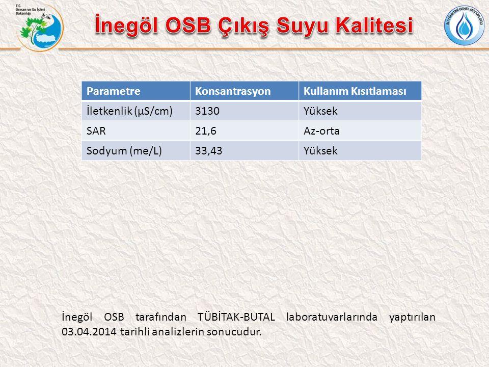 ParametreKonsantrasyonKullanım Kısıtlaması İletkenlik (µS/cm)3130Yüksek SAR21,6Az-orta Sodyum (me/L)33,43Yüksek İnegöl OSB tarafından TÜBİTAK-BUTAL laboratuvarlarında yaptırılan 03.04.2014 tarihli analizlerin sonucudur.