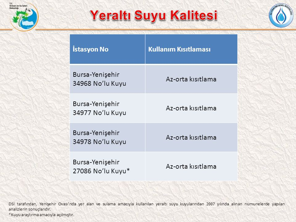 İstasyon NoKullanım Kısıtlaması Bursa-Yenişehir 34968 No'lu Kuyu Az-orta kısıtlama Bursa-Yenişehir 34977 No'lu Kuyu Az-orta kısıtlama Bursa-Yenişehir 34978 No'lu Kuyu Az-orta kısıtlama Bursa-Yenişehir 27086 No'lu Kuyu* Az-orta kısıtlama DSİ tarafından, Yenişehir Ovası'nda yer alan ve sulama amacıyla kullanılan yeraltı suyu kuyularından 2007 yılında alınan numunelerde yapılan analizlerin sonuçlarıdır.