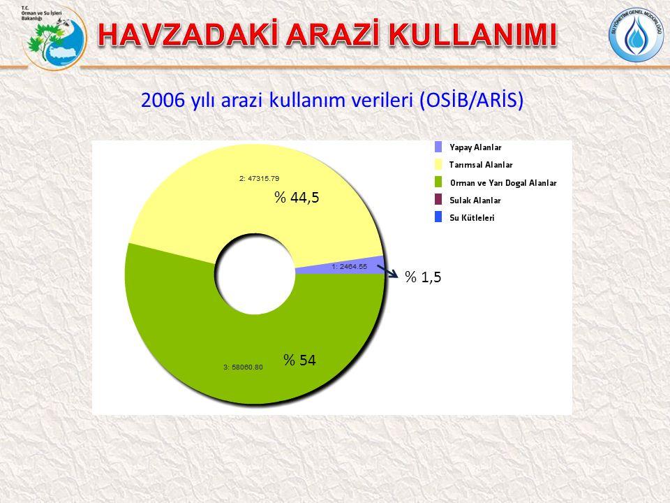 2006 yılı arazi kullanım verileri (OSİB/ARİS) % 54 % 44,5 % 1,5
