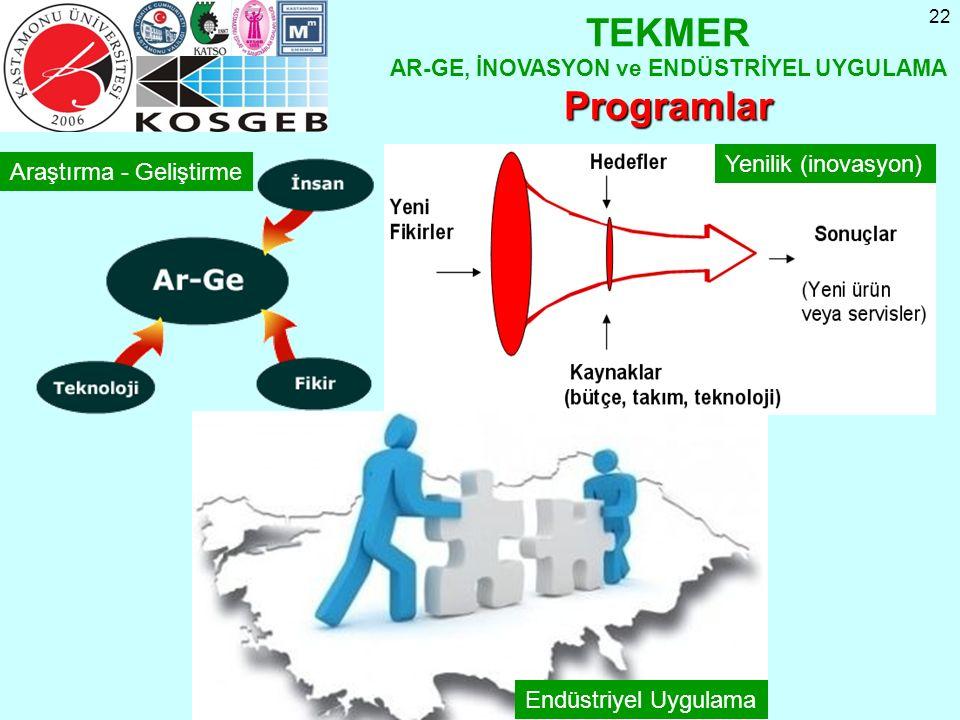 22 TEKMER AR-GE, İNOVASYON ve ENDÜSTRİYEL UYGULAMAProgramlar Yenilik (inovasyon) Araştırma - Geliştirme Endüstriyel Uygulama
