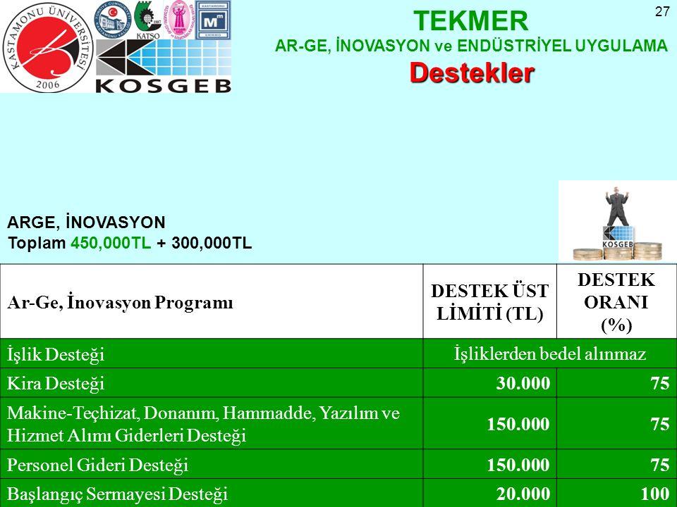 27 Ar-Ge, İnovasyon Programı DESTEK ÜST LİMİTİ (TL) DESTEK ORANI (%) İşlik Desteği İşliklerden bedel alınmaz Kira Desteği30.00075 Makine-Teçhizat, Don