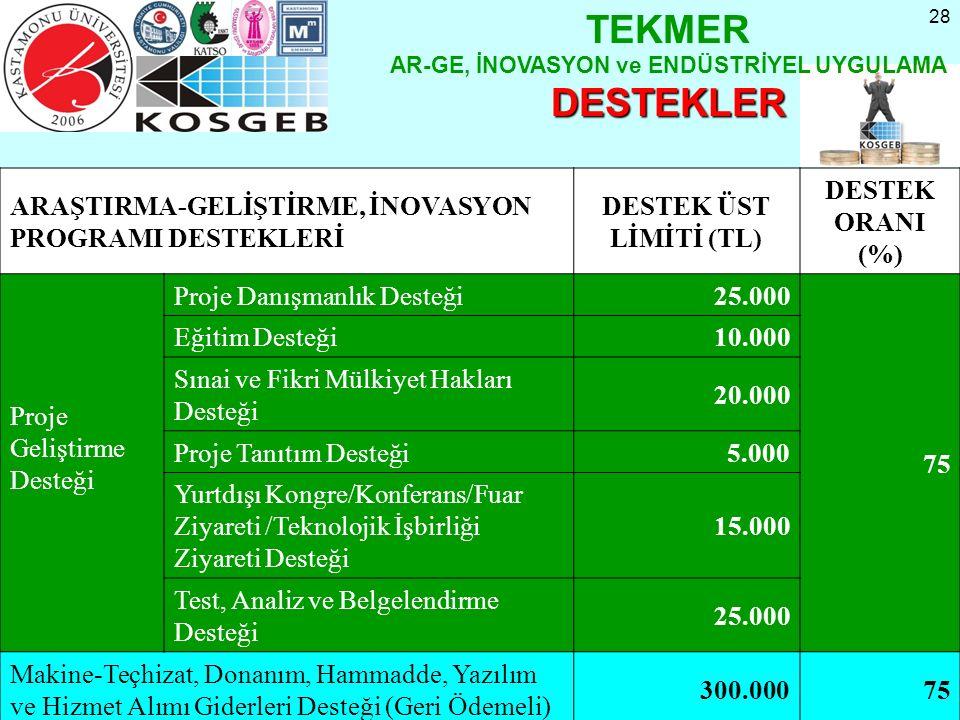 28 ARAŞTIRMA-GELİŞTİRME, İNOVASYON PROGRAMI DESTEKLERİ DESTEK ÜST LİMİTİ (TL) DESTEK ORANI (%) Proje Geliştirme Desteği Proje Danışmanlık Desteği25.00