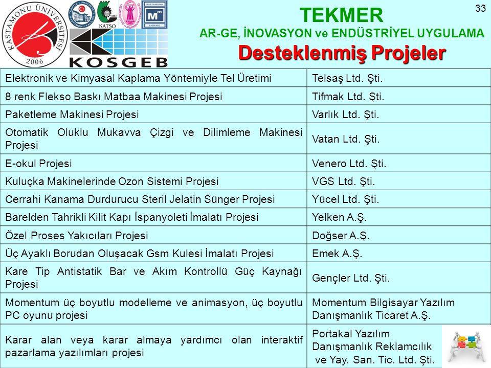 33 TEKMER AR-GE, İNOVASYON ve ENDÜSTRİYEL UYGULAMA Desteklenmiş Projeler Elektronik ve Kimyasal Kaplama Yöntemiyle Tel ÜretimiTelsaş Ltd. Şti. 8 renk