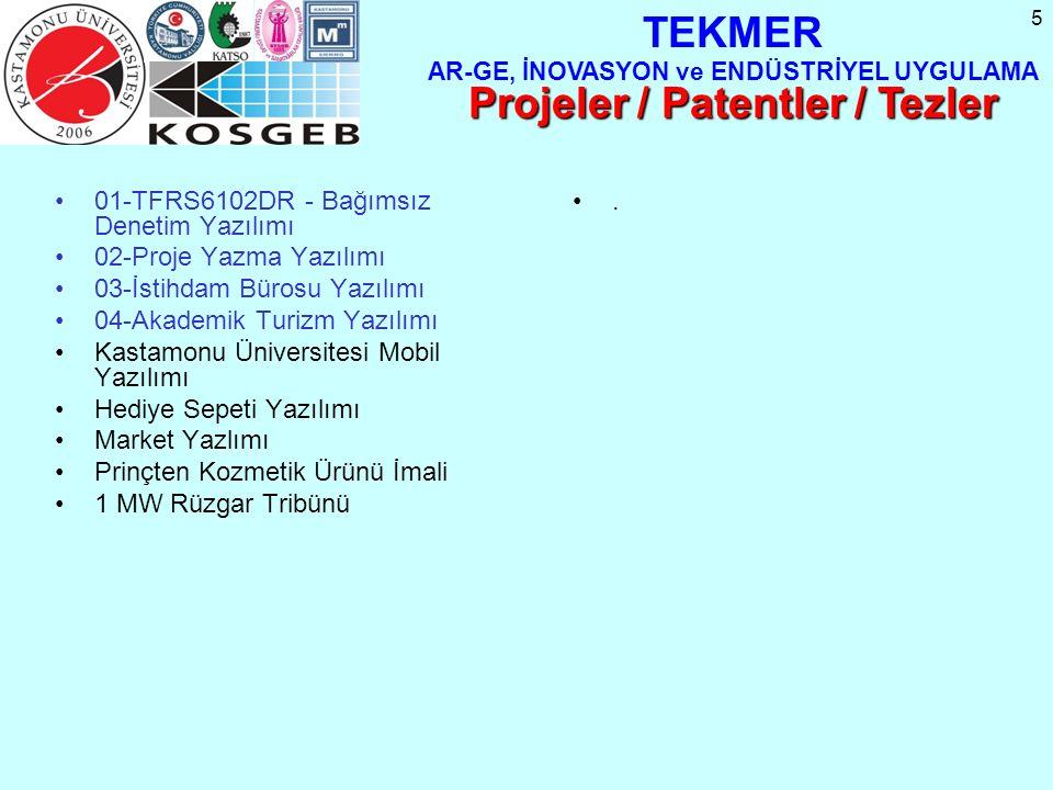 5 01-TFRS6102DR - Bağımsız Denetim Yazılımı 02-Proje Yazma Yazılımı 03-İstihdam Bürosu Yazılımı 04-Akademik Turizm Yazılımı Kastamonu Üniversitesi Mobil Yazılımı Hediye Sepeti Yazılımı Market Yazlımı Prinçten Kozmetik Ürünü İmali 1 MW Rüzgar Tribünü TEKMER AR-GE, İNOVASYON ve ENDÜSTRİYEL UYGULAMA Projeler / Patentler / Tezler.