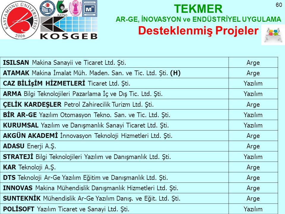 60 ISILSAN Makina Sanayii ve Ticaret Ltd. Şti.Arge ATAMAK Makina İmalat Müh. Maden. San. ve Tic. Ltd. Şti. (H)Arge CAZ BİLİşİM HİZMETLERİ Ticaret Ltd.
