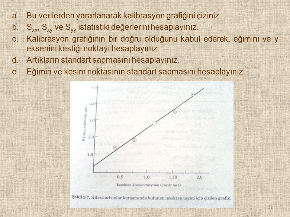 a.Bu verilerden yararlanarak kalibrasyon grafiğini çiziniz. b.S xx, S xy ve S yy istatistiki değerlerini hesaplayınız. c.Kalibrasyon grafiğinin bir do