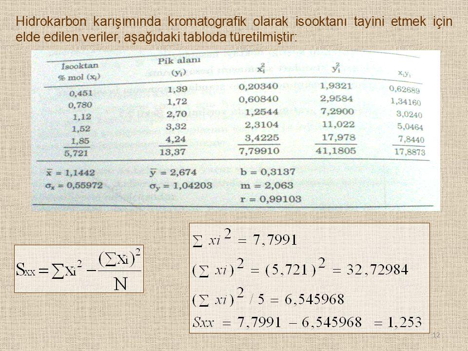 Hidrokarbon karışımında kromatografik olarak isooktanı tayini etmek için elde edilen veriler, aşağıdaki tabloda türetilmiştir: 12