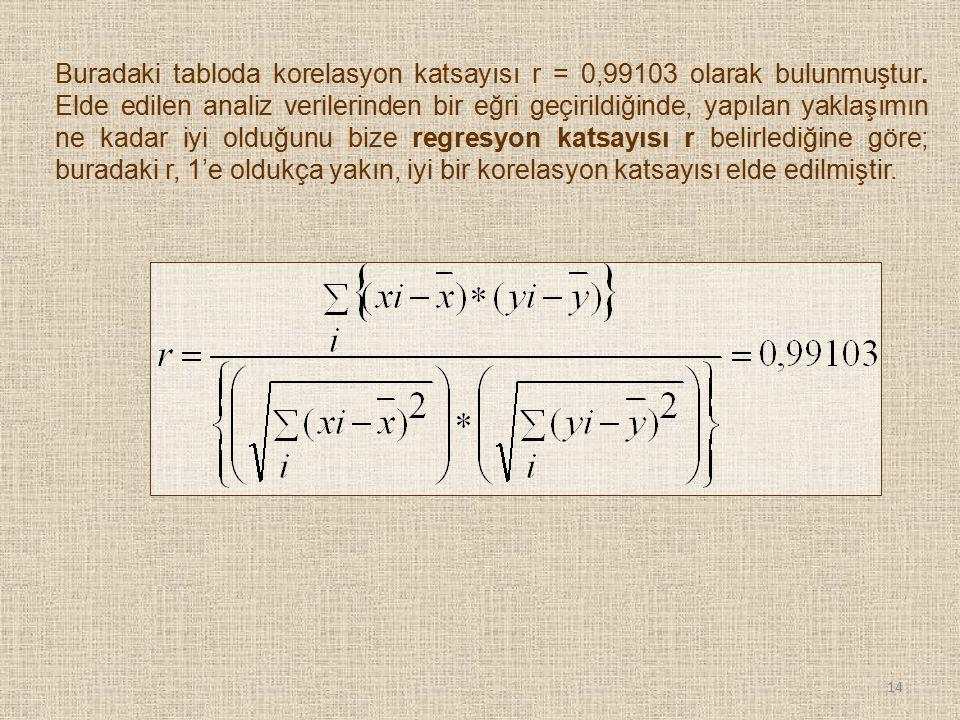 14 Buradaki tabloda korelasyon katsayısı r = 0,99103 olarak bulunmuştur. Elde edilen analiz verilerinden bir eğri geçirildiğinde, yapılan yaklaşımın n