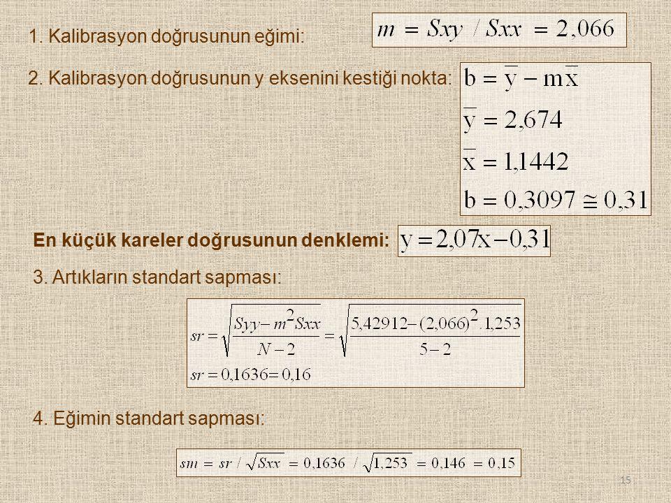 1. Kalibrasyon doğrusunun eğimi: 2. Kalibrasyon doğrusunun y eksenini kestiği nokta: En küçük kareler doğrusunun denklemi: 3. Artıkların standart sapm