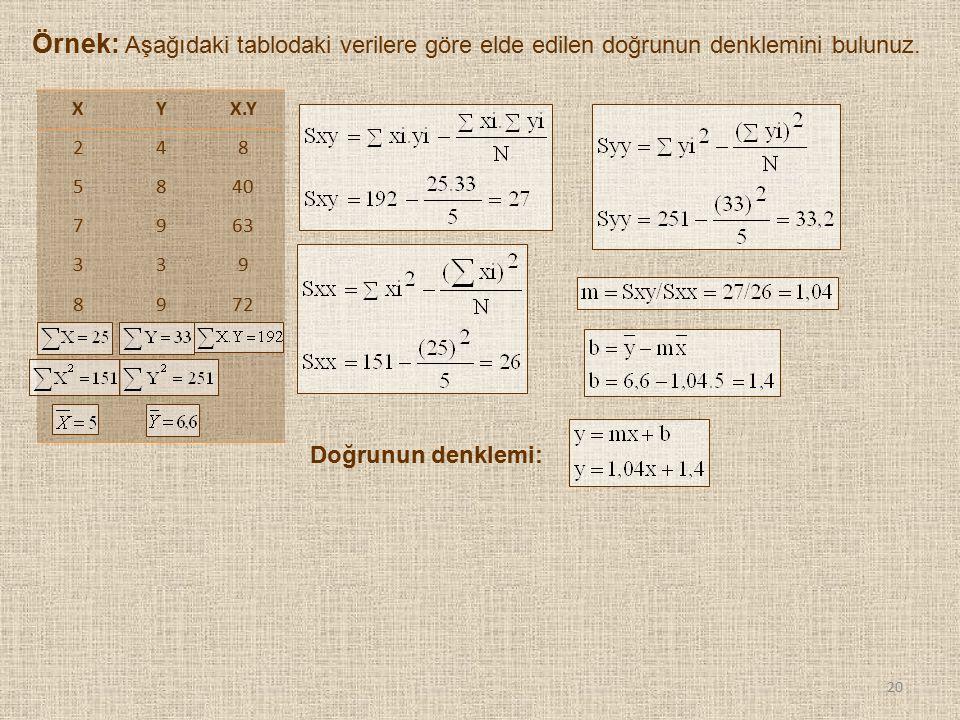 Örnek: Aşağıdaki tablodaki verilere göre elde edilen doğrunun denklemini bulunuz. 20 XYX.Y 248 5840 7963 339 8972 Doğrunun denklemi:
