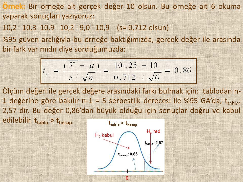 Ölçüm değeri ile gerçek değere arasındaki farkı bulmak için: tablodan n- 1 değerine göre bakılır n-1 = 5 serbestlik derecesi ile %95 GA'da, t tablo :