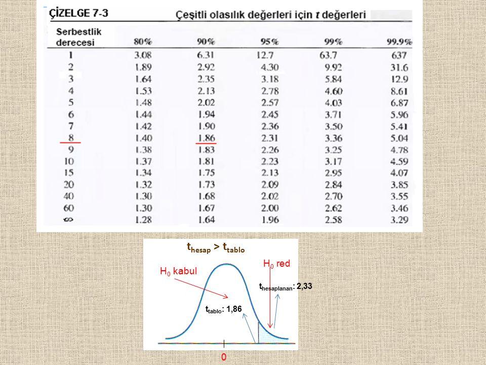 23 t tablo : 1,86 t hesap > t tablo t hesaplanan : 2,33 H 0 kabul H 0 red 0