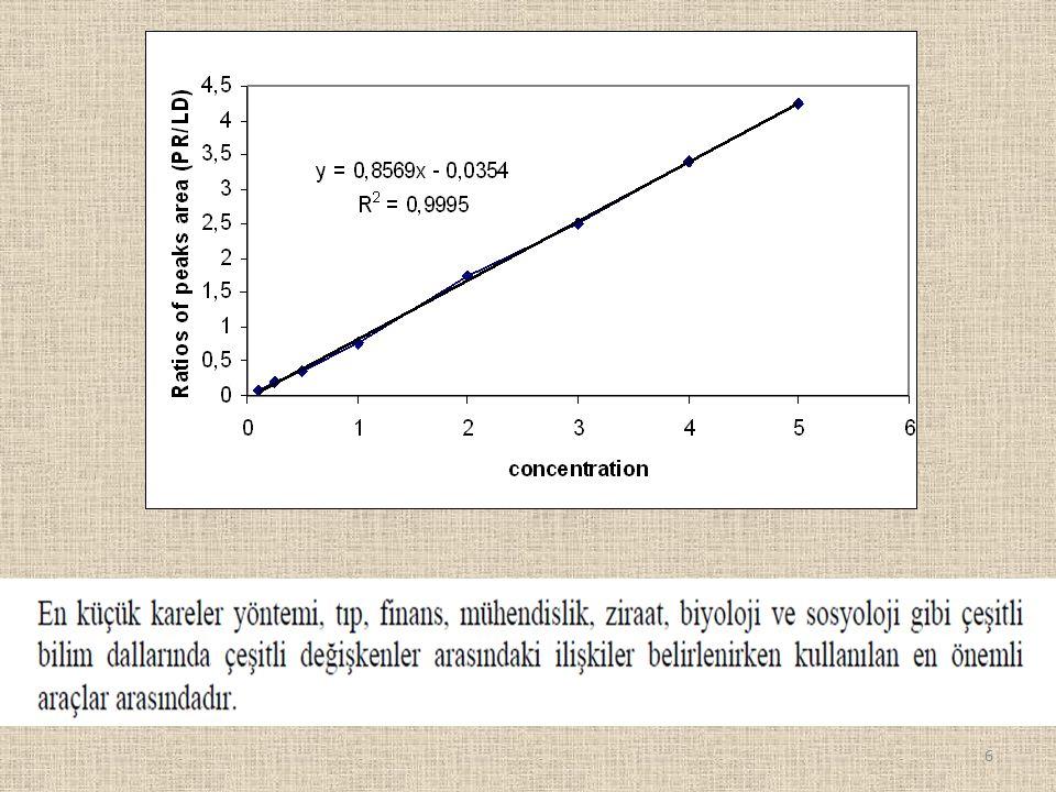 Önce kalibrasyon doğrusu denkleminde y yerine problemde verilen 3,25 değeri konulup, konsantrasyon x hesaplanır.