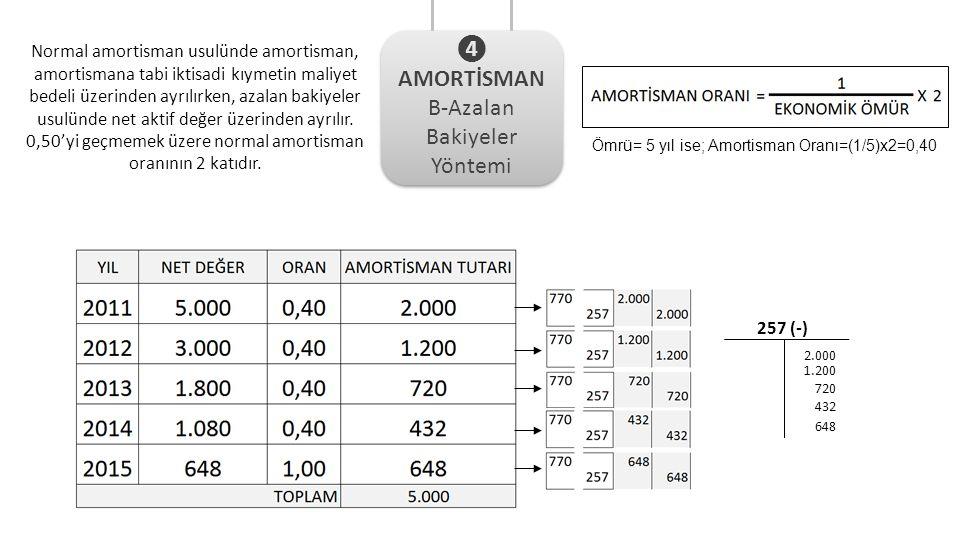 Normal amortisman usulünde amortisman, amortismana tabi iktisadi kıymetin maliyet bedeli üzerinden ayrılırken, azalan bakiyeler usulünde net aktif değer üzerinden ayrılır.