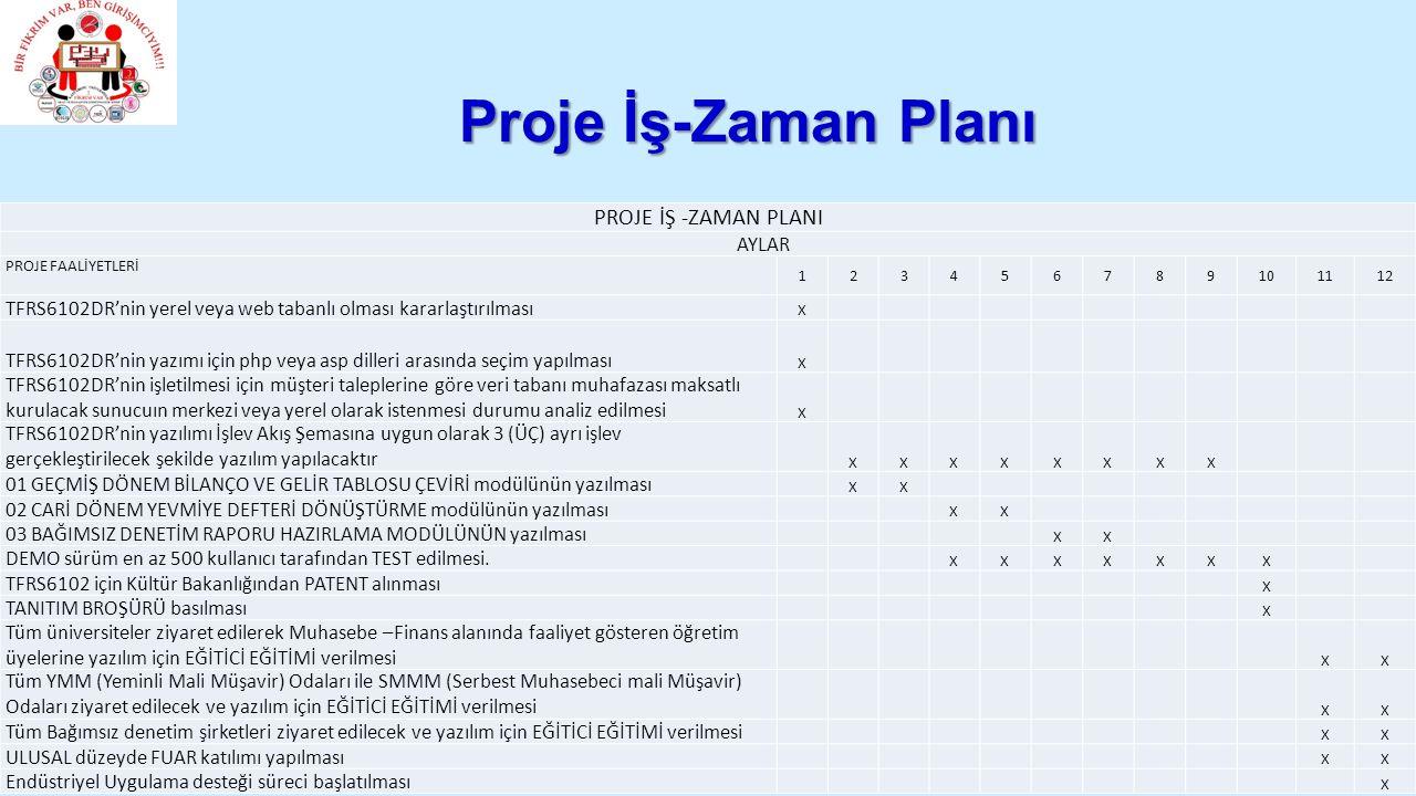 Proje İş-Zaman Planı PROJE İŞ -ZAMAN PLANI AYLAR PROJE FAALİYETLERİ 123456789101112 TFRS6102DR'nin yerel veya web tabanlı olması kararlaştırılması X TFRS6102DR'nin yazımı için php veya asp dilleri arasında seçim yapılması X TFRS6102DR'nin işletilmesi için müşteri taleplerine göre veri tabanı muhafazası maksatlı kurulacak sunucuın merkezi veya yerel olarak istenmesi durumu analiz edilmesi X TFRS6102DR'nin yazılımı İşlev Akış Şemasına uygun olarak 3 (ÜÇ) ayrı işlev gerçekleştirilecek şekilde yazılım yapılacaktır XXXXXXXX 01 GEÇMİŞ DÖNEM BİLANÇO VE GELİR TABLOSU ÇEVİRİ modülünün yazılması XX 02 CARİ DÖNEM YEVMİYE DEFTERİ DÖNÜŞTÜRME modülünün yazılması XX 03 BAĞIMSIZ DENETİM RAPORU HAZIRLAMA MODÜLÜNÜN yazılması XX DEMO sürüm en az 500 kullanıcı tarafından TEST edilmesi.