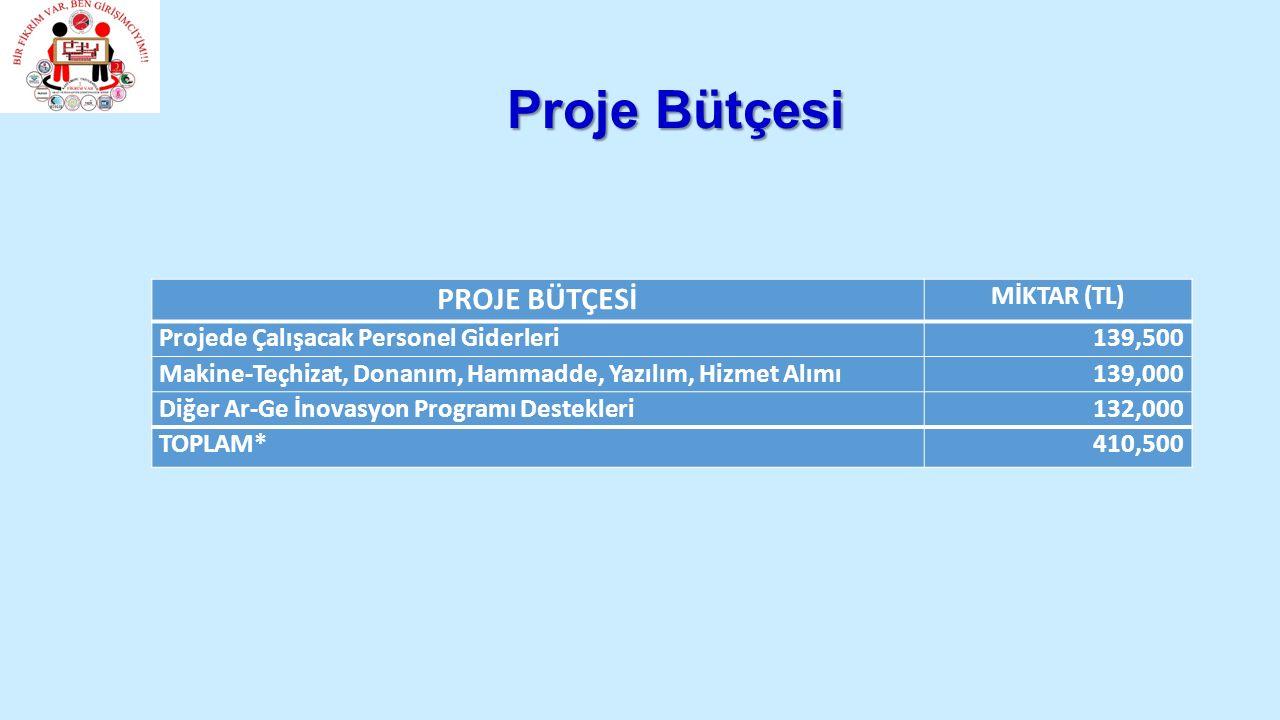 Proje Bütçesi PROJE BÜTÇESİ MİKTAR (TL) Projede Çalışacak Personel Giderleri139,500 Makine-Teçhizat, Donanım, Hammadde, Yazılım, Hizmet Alımı139,000 Diğer Ar-Ge İnovasyon Programı Destekleri132,000 TOPLAM*410,500