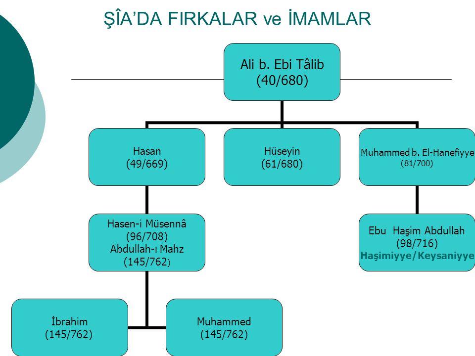 ŞÎA'DA FIRKALAR ve İMAMLAR Ali b.